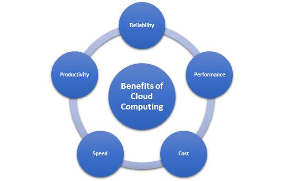 cloud computing project proposal