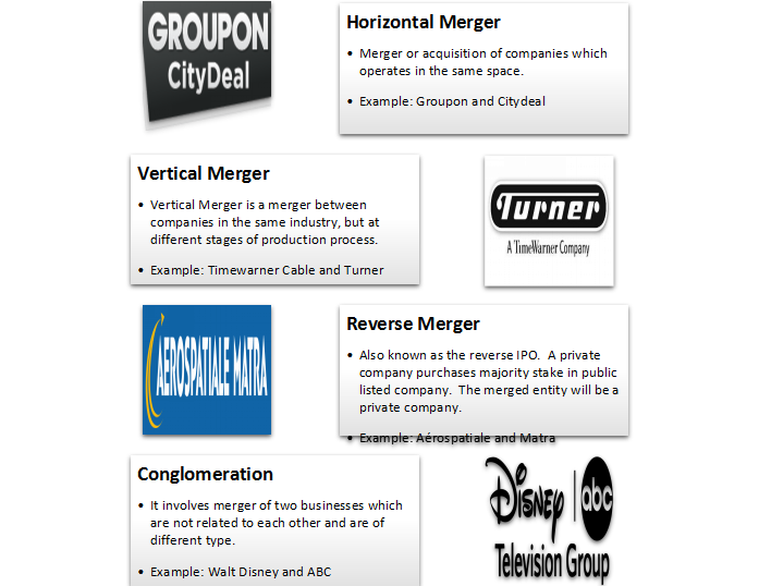 what is merger acquisition different types of m a and advantages