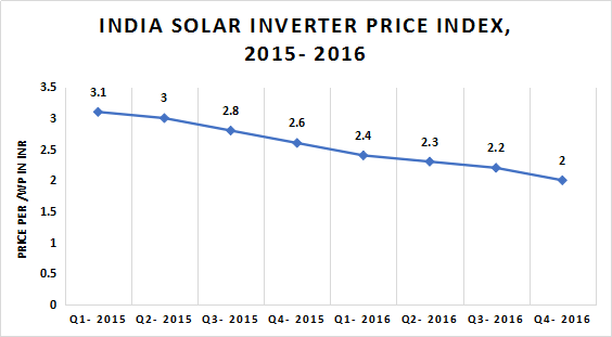 India Solar Inverter - solar power - market