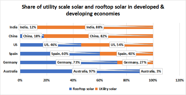 Share of utility scale solar and rooftop solar in developed & developing economies