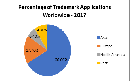 trade marks importance in Industry