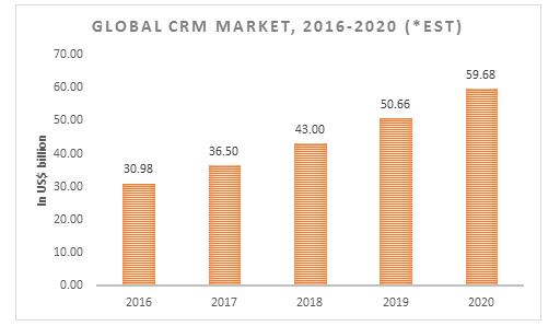 Global CRM
